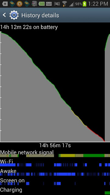 Terrible, terrible battery life on the Note 2.-note-2-batteryinfo.jpg