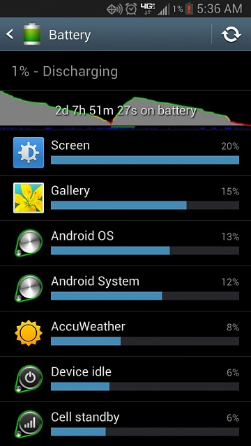 Battery life after a full day GN2-uploadfromtaptalk1361870085824.jpg