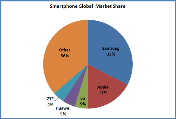 Why are not all apps supported with multi window?-smartphone_market_share.png.crop.article568-large.png