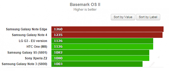 Note Edge Benchmarks not near as good as the Note 4-000005p3q.png