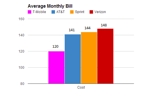 A Little Confused About Verizon Plan for Note 4-monthly-phone-bill.png