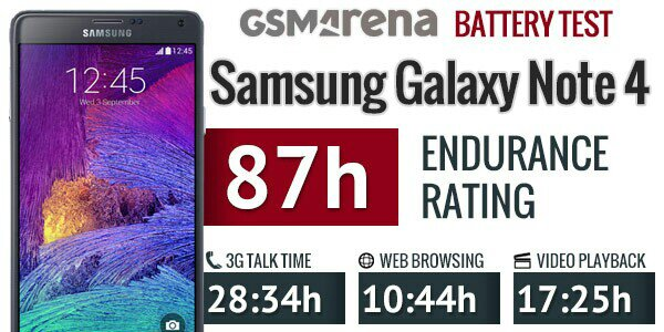 Look like the Note 4 will have pretty good battery life after all!-uploadfromtaptalk1412965330110.jpg