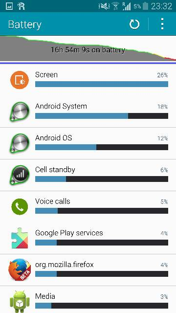 Note 4 - Post your battery life screens and info-screenshot_2014-10-25-23-33-00.jpg