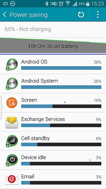 Why is the battery life on my Note 4 low?-uploadfromtaptalk1414423379520.jpg