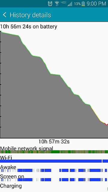 Why is the battery life on my Note 4 low?-screenshot_2014-10-25-21-00-47.jpg