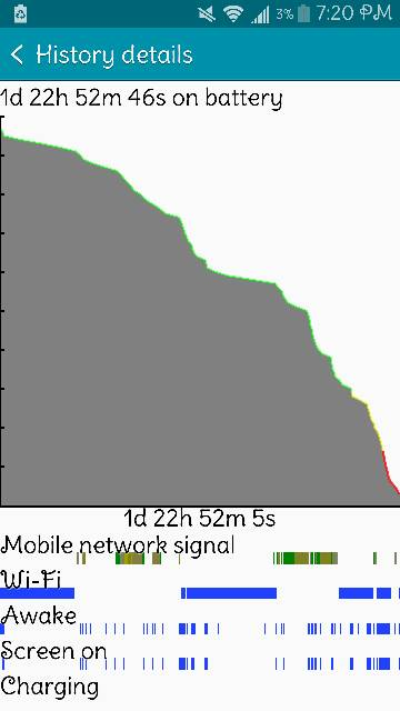 how much you getting out of your battery on average-note4.-46hrs.jpg
