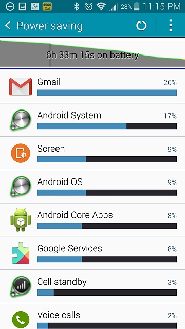 Gmail is using most of my battery life.  HELP!  How can I fix it?-screenshot_2014-11-15-23-15-17.jpg