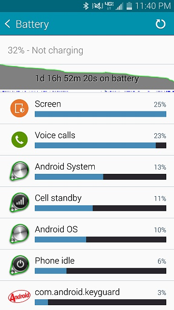Why is the battery life on my Note 4 low?-screenshot_2014-11-20-23-40-48.jpg