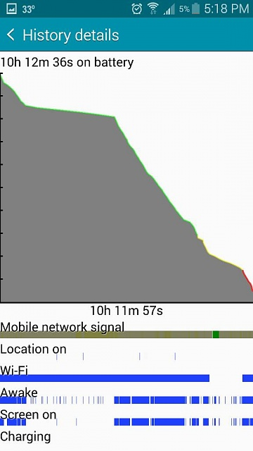 Galaxy Note 4: Battery Life Concerns Check Here First-1423606783623.jpg