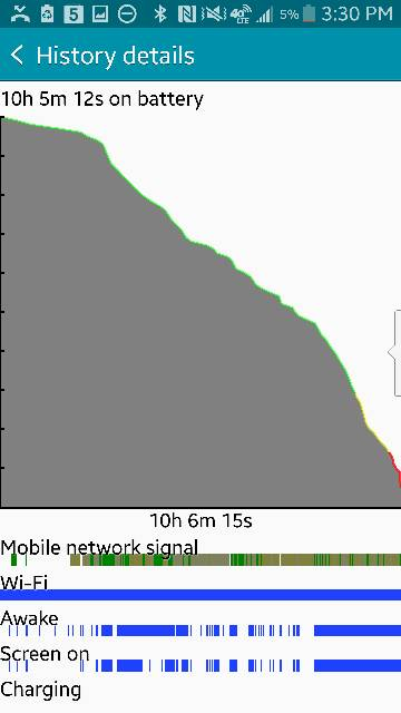 Note 4 - Post your battery life screens and info-screenshot_2015-02-17-15-31-00.jpg