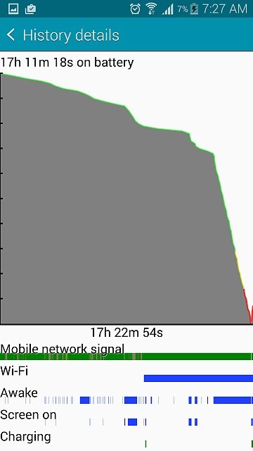 Has anyone experienced a sudden battery drain on the Note 4?-screenshot_2015-03-06-07-27-37.jpg