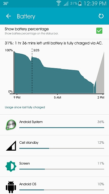 24 hrs with lollipop and this is what im getting? (Battery life issues)-uploadfromtaptalk1427309295815.jpg