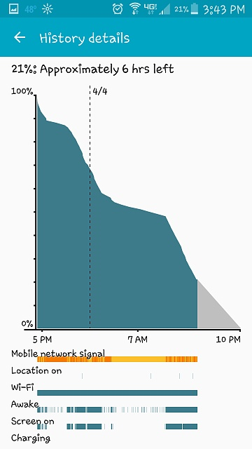 Note 4 - Post your battery life screens and info-screenshot_2015-04-04-15-43-35.jpg
