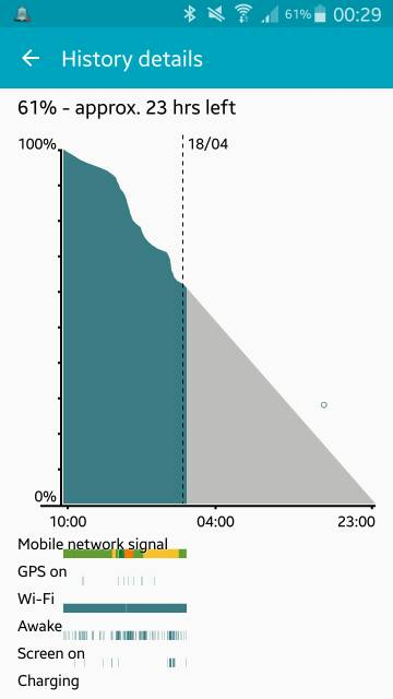 Note 4 - Post your battery life screens and info-screenshot_2015-04-18-00-30-03.jpg
