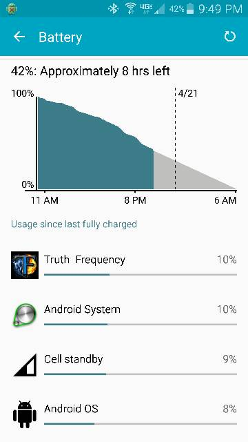 Note 4 heavy users what's your battery like?-screenshot_2015-04-20-21-49-03.jpg