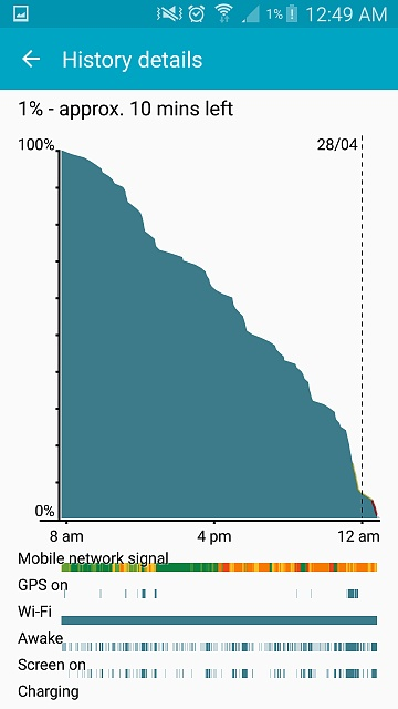 Does this look like normal battery life according to usage?-screenshot_2015-04-28-00-49-04.jpg