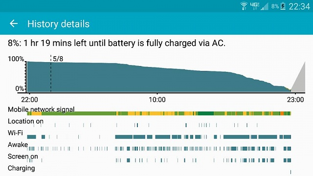 Note 4 heavy users what's your battery like?-1431142539505.jpg