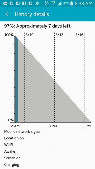 Why is my Note 4 battery life so poor?-1431212722297.jpg