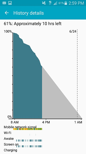 Is my Note 4 Battery Life ok?-battery-graph.jpg