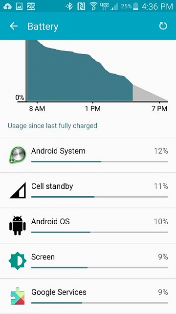 HELP! Galaxy Not 4 battery drain- android OS-1437860241624.jpg