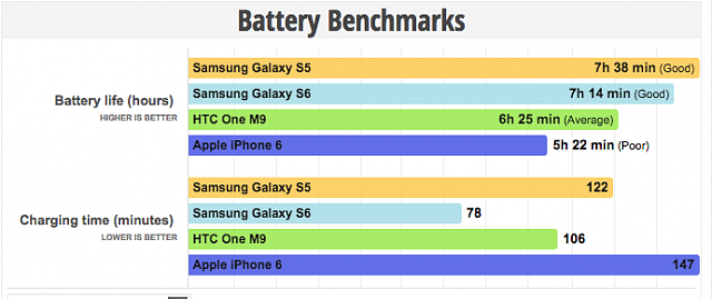 will the Note 5 battery outlast the iPhone 6 Plus or iPhone 6S Plus battery?-screen-shot-2015-08-14-9.18.02-am.png