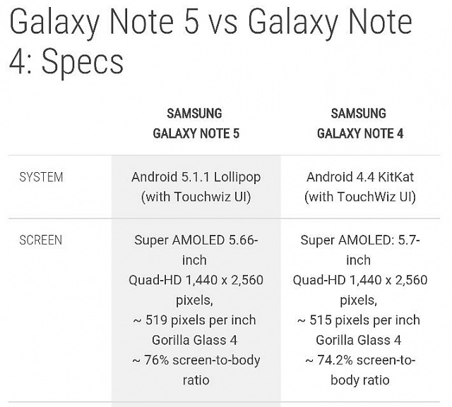 """Isn't the Note 5's screen supposed to be """"much better"""" than the old Note 4 screen?-683.jpg"""