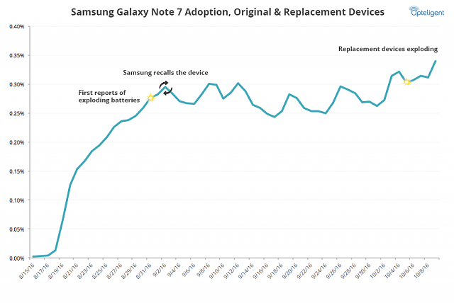 I'm *keeping* my Note 7..-samsung-galaxy-note-7-usage-rate-replacements.png