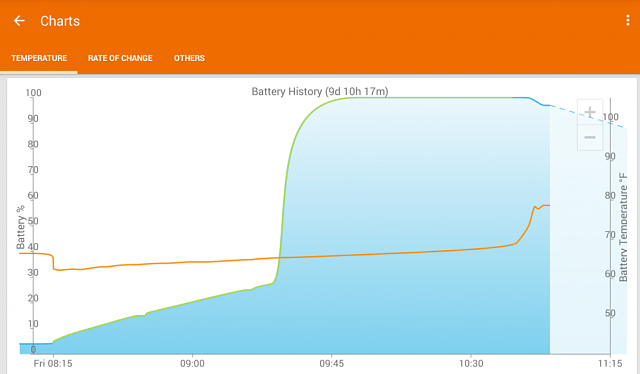 Note 8.0 Overheating and battery drain after KitKat update.-samsungbatterychargechartupdated.png