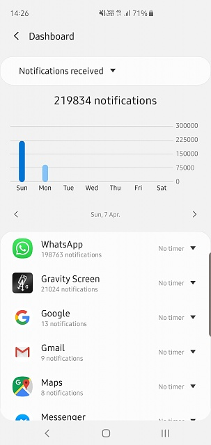 Insane amount of notifications in the Digital Wellbeing app-screenshot_20190408-142646_digital-wellbeing.jpg
