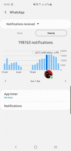 Insane amount of notifications in the Digital Wellbeing app-screenshot_20190408-144535_digital-wellbeing.jpg