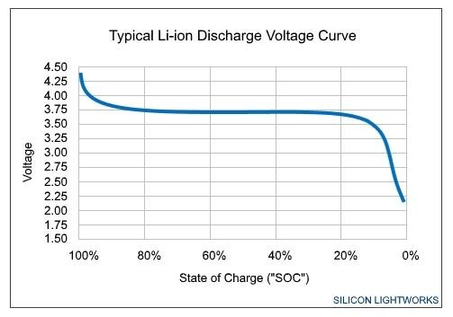 Battery draining fast after it hits 5% of juice left-li-ion-20discharge-20voltage-20curve-20typical.jpeg