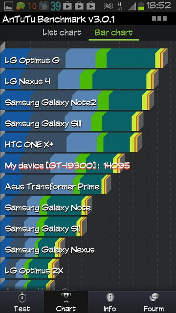 Galaxy s3 bench tests-uploadfromtaptalk1353956048432.jpg
