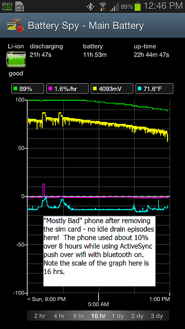 Galaxy S3 Idle Battery Drain of 6% Per Hour Should Be 1% Per Hour-4_bad_2012-12-17-12-46-43-m1.png