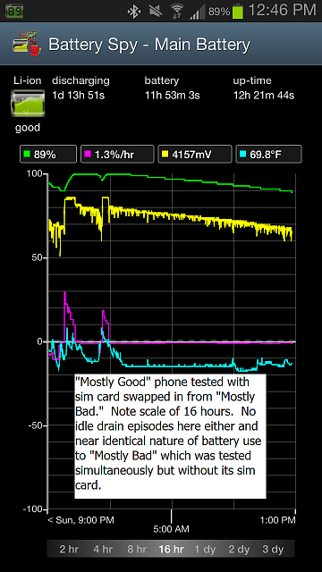 Galaxy S3 Idle Battery Drain of 6% Per Hour Should Be 1% Per Hour-5_-good_2012-12-17-12-46-45-m1.png