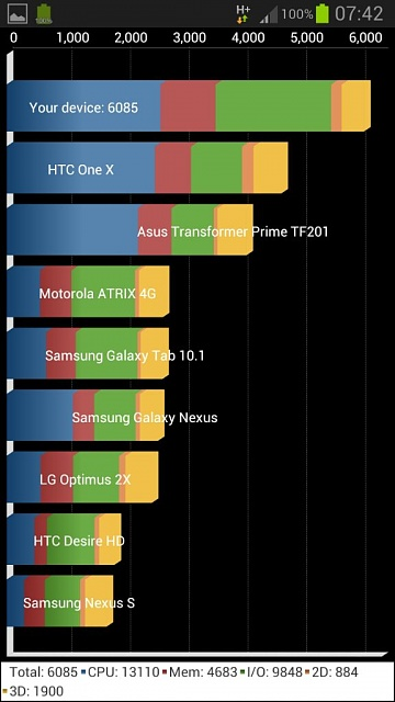 Galaxy s3 bench tests-uploadfromtaptalk1357472505565.jpg
