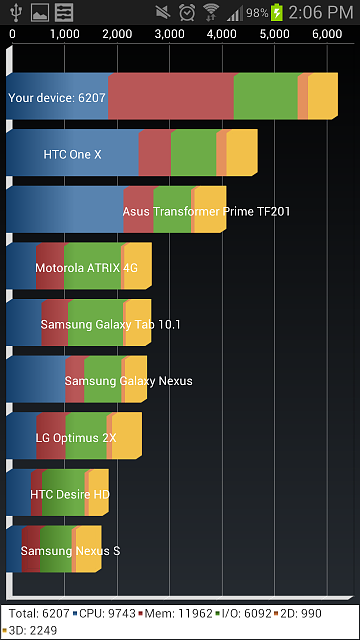 Galaxy s3 bench tests-2013-01-04-14.06.13.png