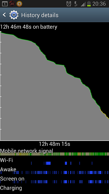 Samsung S3 Battery life - Is this normal-screenshot_2013-12-03-20-36-51.png