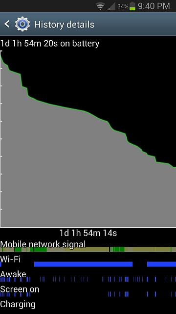 Why is my screen usage such a high percentage of my battery?!-uploadfromtaptalk1367942602132.jpg