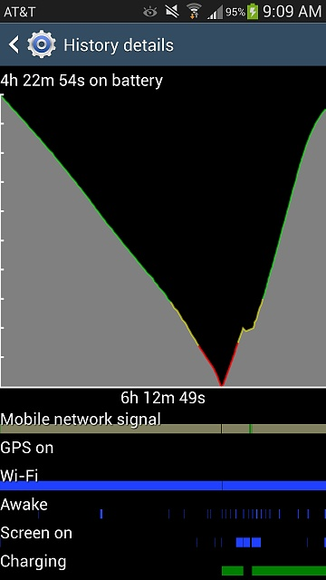 Galaxy S4 battery drain??-screenshot_2013-06-10-09-09-25.jpg