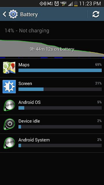 My Samsung Galaxy S4 Battery life is Rubbish!-uploadfromtaptalk1373858718447.jpg