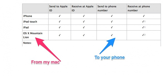 After extended GS4 test drive, I'm going back to Apple for good.  Here's why.-imessage.jpeg
