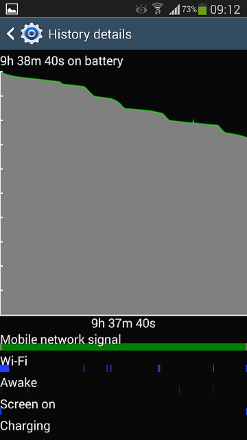 """S4 Battery drain by """"Android OS"""" dropping 40% over night-graph.png"""