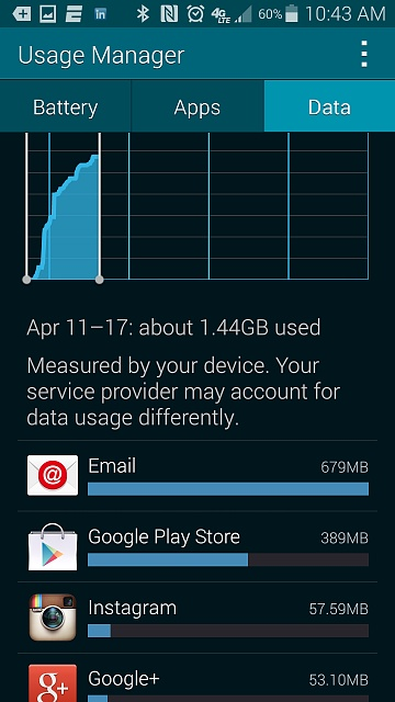 email sucking 700mb of data in 5 days-data-usage.jpg