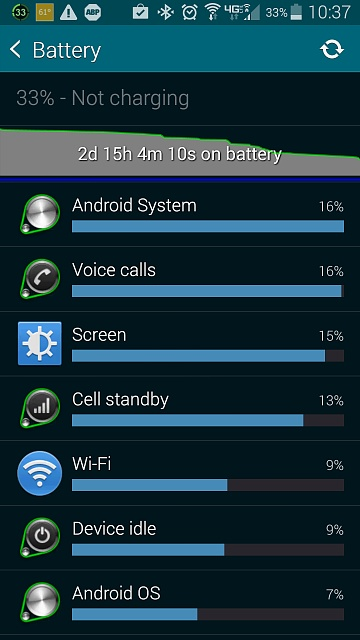 Galaxy S5 : Android System using too much battery-battery-2d-15h-33-.jpg
