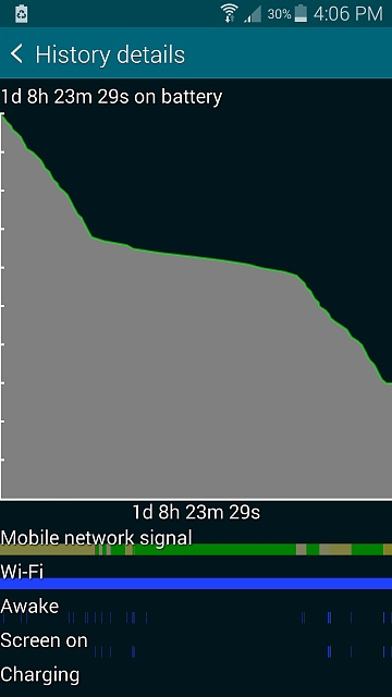 Does my S5 have a battery problem?-screenshot_2015-02-05-16-06-08.jpg