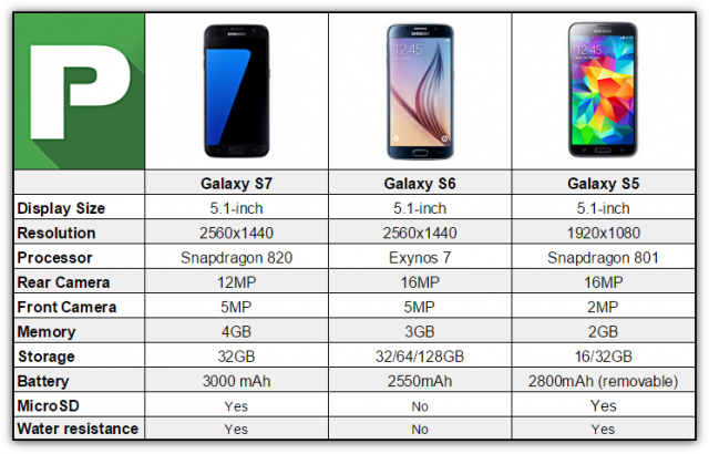 Why should we upgrade to the S7 ?-galaxy-s7-v-s6-v-s5-640x410.png