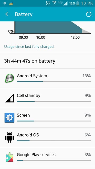 Samsung Galaxy S5 Android System Battery Drain-phone-battery.jpg