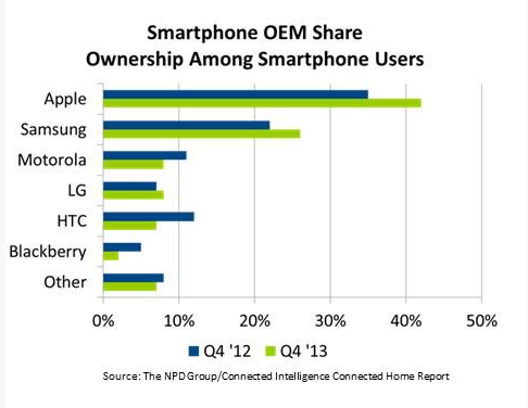 Samsung Galaxy S6 Way to go Samsung!-fireshot-screen-capture-089-us-smartphone-market-share-stats_-apple-samsung-lg-up-i-pocket.png
