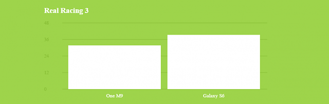 Samsung Galaxy S6 interesting results from anandtech preview-untitled.png