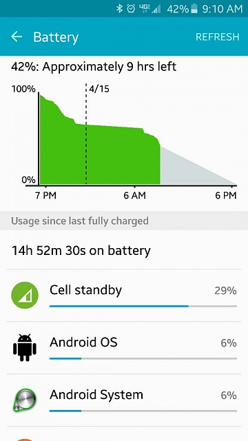 Samsung Galaxy S6 What exactly is Cell Standby in battery usage stats?-1429103784631.jpg